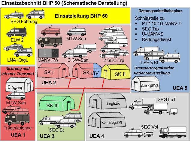 Schematische Darstellung der Zuordnung der Einheiten im BHP 50