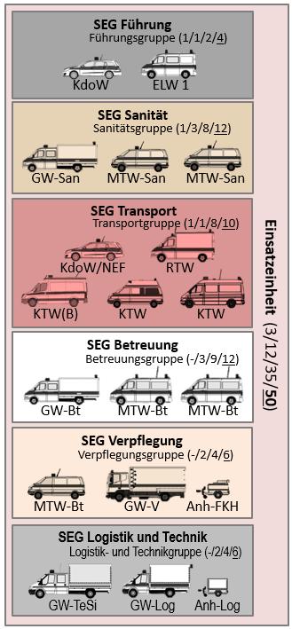Struktur von Schnelleinsatzgruppen und ihrer Rolle in der Einsatzeinheit
