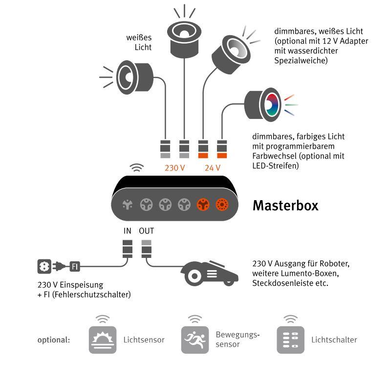 Lumento System einfach erklärt
