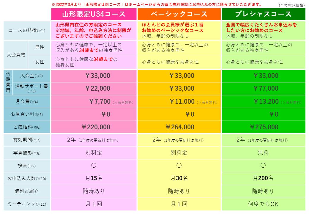 画像:新コース料金表【東北限定コース、ベーシックコース、プレシャスコース】