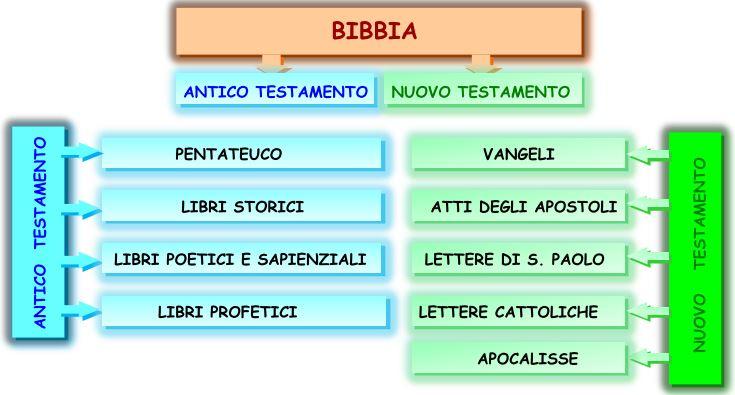 Risultati immagini per mappa concettuale dei libri della bibbia