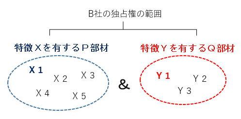 特許請求の範囲の概念