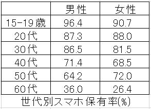 世代別スマホ保有率のグラフ