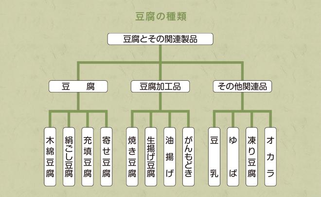 豆腐の種類