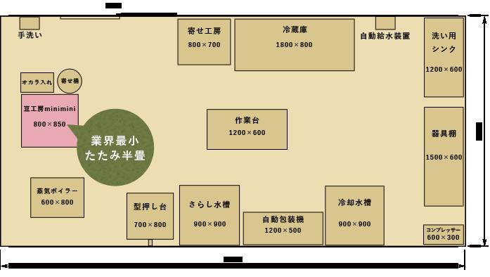 お豆腐工房レイアウト(一例)