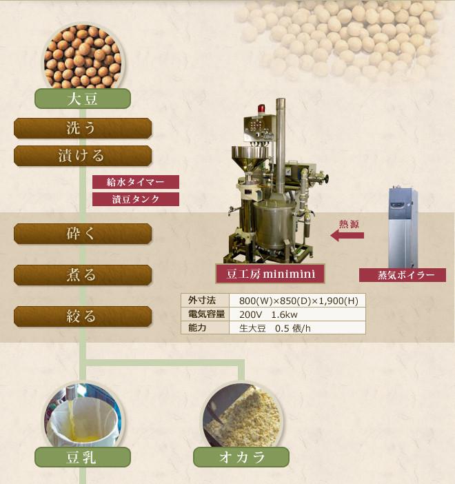 お豆腐の製法と必要な設備(一例)