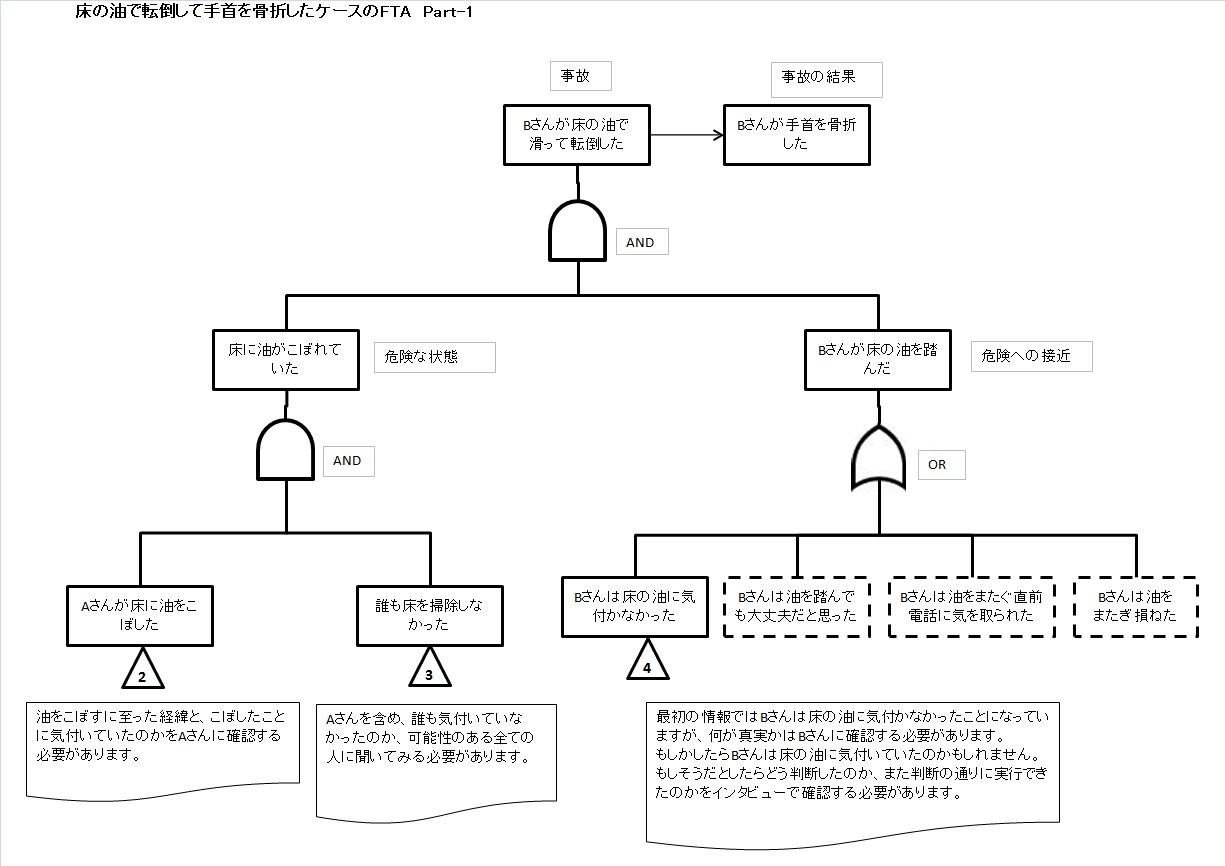 は fta と 【初心者向け】製造現場でのFTA(故障の木解析)の使い方を解説!|ぱぱろぐ