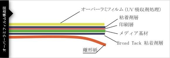 オーバーラミフィルム構造図