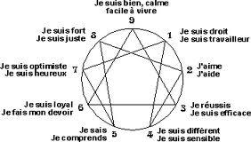 formation ennéagramme les trois centres ou trois intelligences-émotions humaines
