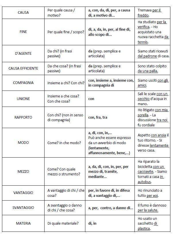 Analisi logica i complementi benvenuti su aladino coop for Analisi grammaticale di diversi