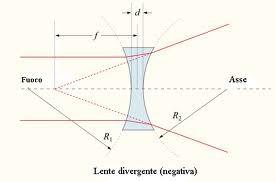 Ottica geometrica della lente negativa.