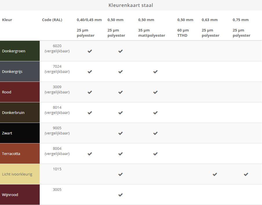 kleurenkaart staal deel 1