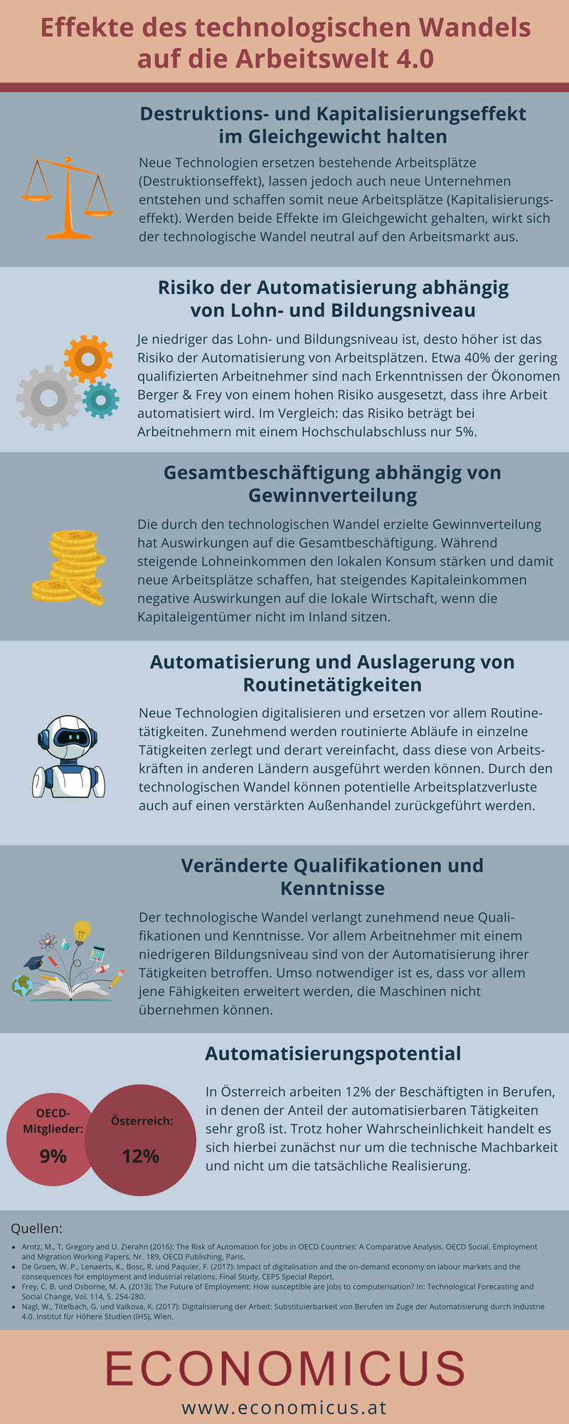 Economicus_Effekte des technologischen Wandels auf die Arbeitswelt 4.0