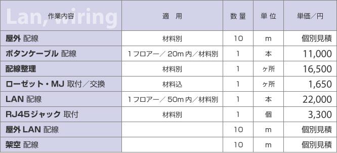 LAN配線・電話配線の工事料金表|新潟県の通信機器工事会社