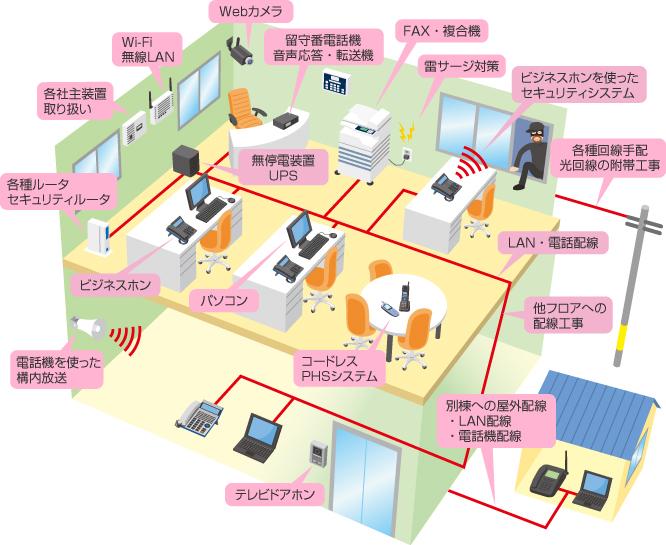 事務所オフィス通信機器の鳥瞰図