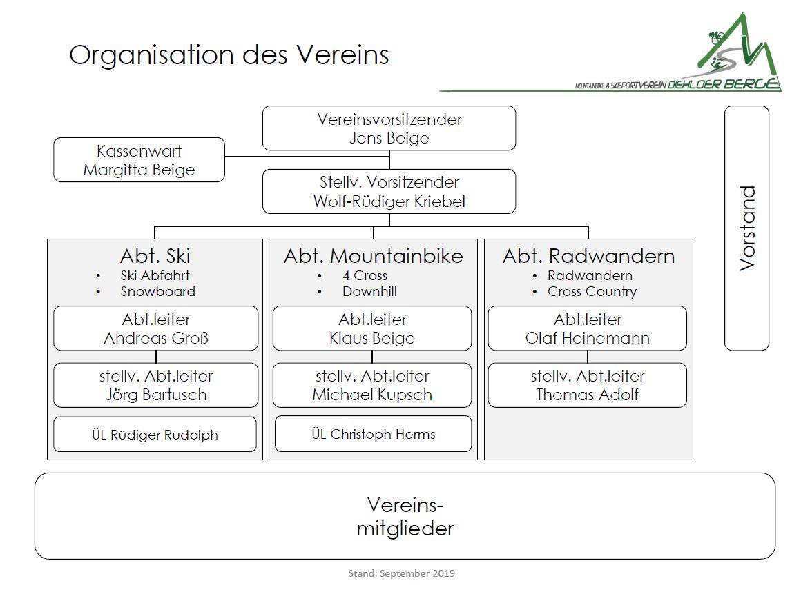 Das Organigramm des MSV Diehloer Berge wird aktualisiert und bald veröffentlicht