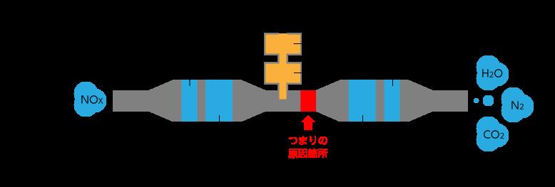 尿素SCRシステムと詰まりの原因箇所