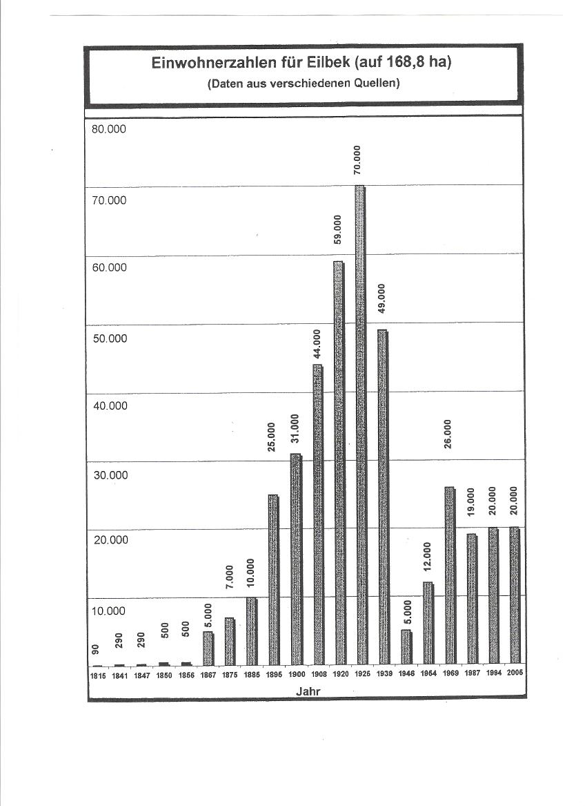 Entwicklung  der Einwohnerzahl  Eilbeks