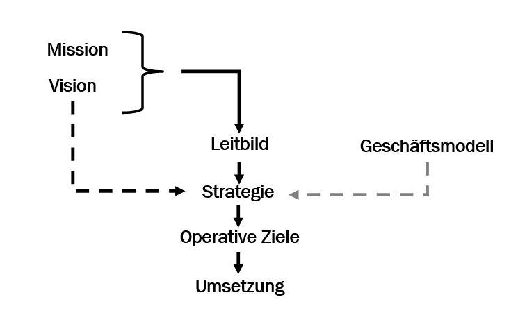 Elemente der strategischen Unternehmensführung