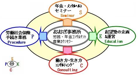 主な事業内容のイメージ図