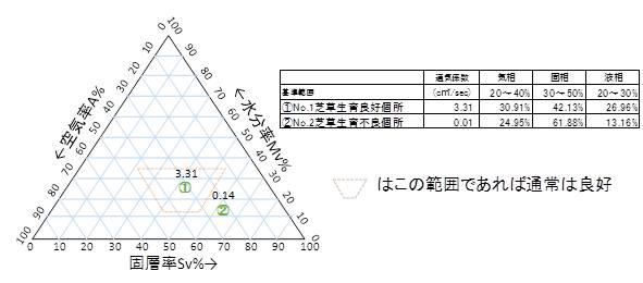 土壌物理性分析結果例(通気性・三相分布)