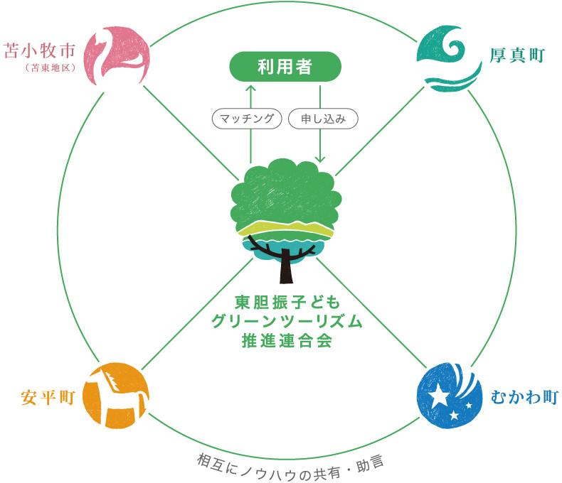 東胆振子どもグリーンツーリズム推進連合会 構成図 それぞれのまちが、グリーンツーリズムのプログラムをつくり、東胆振子どもグリーンツーリズム推進連合会が利用者様とのマッチングを行います。