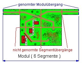 Abb.: Modul / Segment
