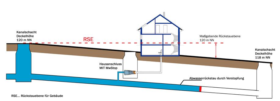 Rückstauventil   Rückstauklappe für Kanal nachrüsten - Bild 3