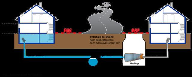 Rückstauventil | Rückstauklappe für Kanal  nachrüsten - Bild 2