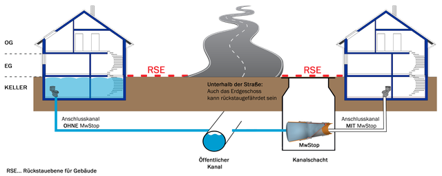 Rückstauventil   Rückstauklappe für Kanal  nachrüsten - Bild 2