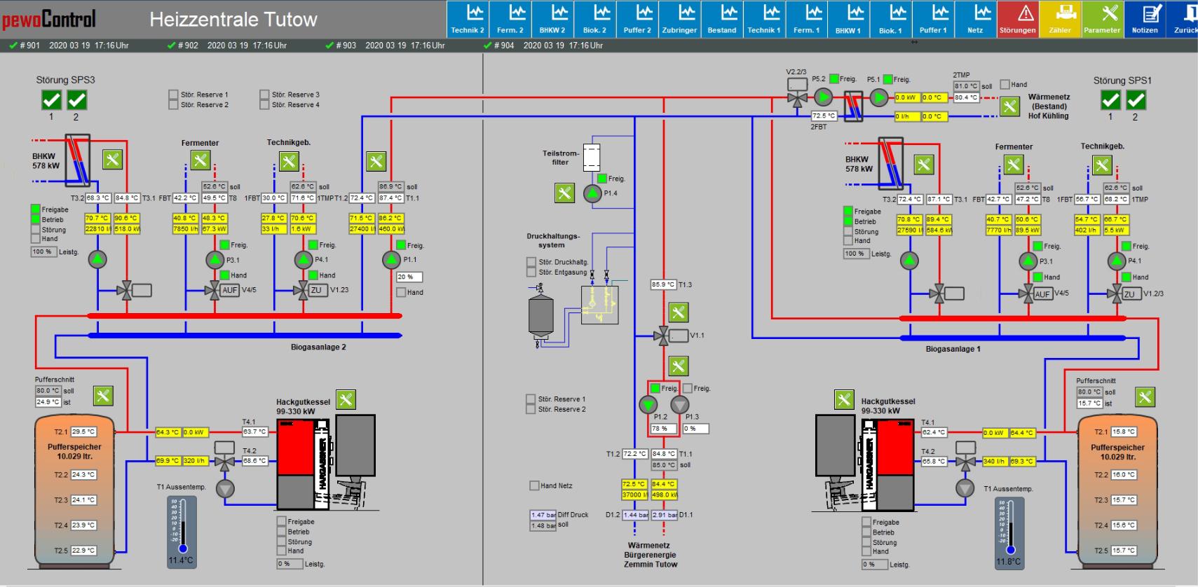 Blick auf die Visualisierung des Netzes - Alle Infos auf einem Blick