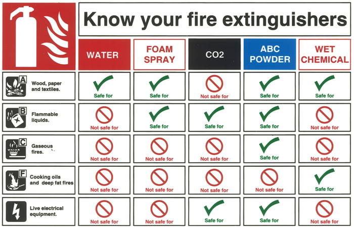 Fire extinguisher philippines disasters fire extinguishers come in a wide variety of types each one designed to put out a different kind of fire thecheapjerseys Images