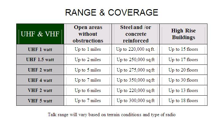 uhf radio frequency chart: Emergency radio philippines disasters