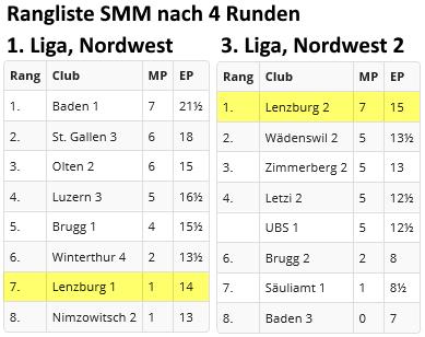 Schachclub Lenburg SMM 2019 Runde 4