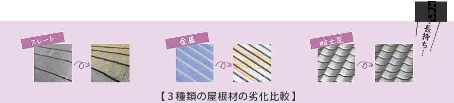 3種類の屋根材の劣化比較
