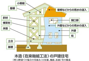 木造(在来軸組工法)の戸建住宅
