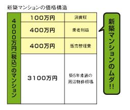 新築マンションの価格構造