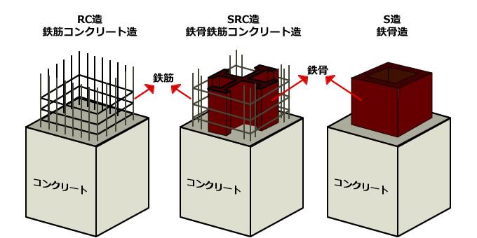 マンション構造