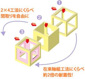 2×4工法にくらべ間取りを自由に・在来軸組工法にくらべ約2倍の耐震性