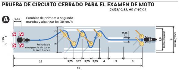 Examen cerrado Permiso A2, Villena, Alicante, Carnet Moto, facil