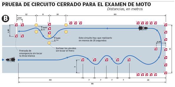 Examen cerrado, Permiso A2, Villena, Alicante, Carnet Moto, facil