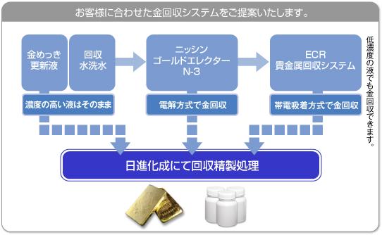 金回収システム