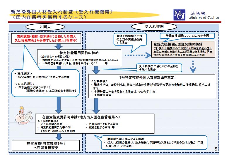 法務省発表資料:新たな外国人材受入れ制度(国内在留者から採用するケース)
