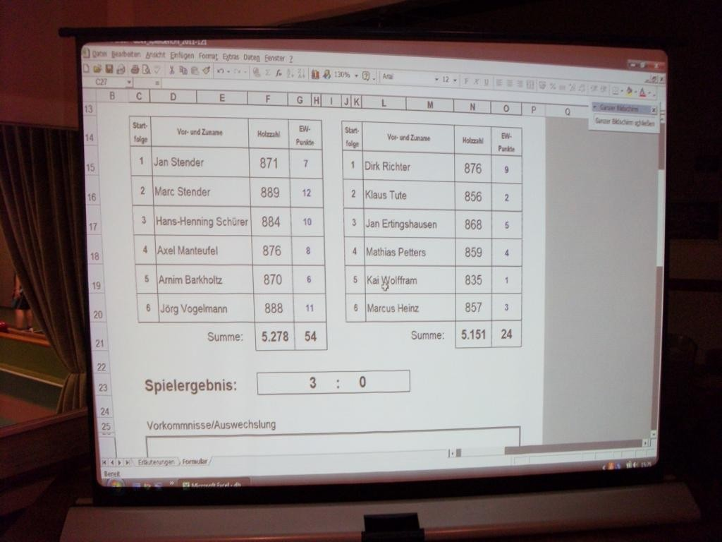 Ergebnis gegen Hannover