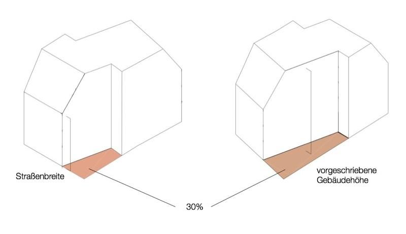 Baurechtliche Parameter