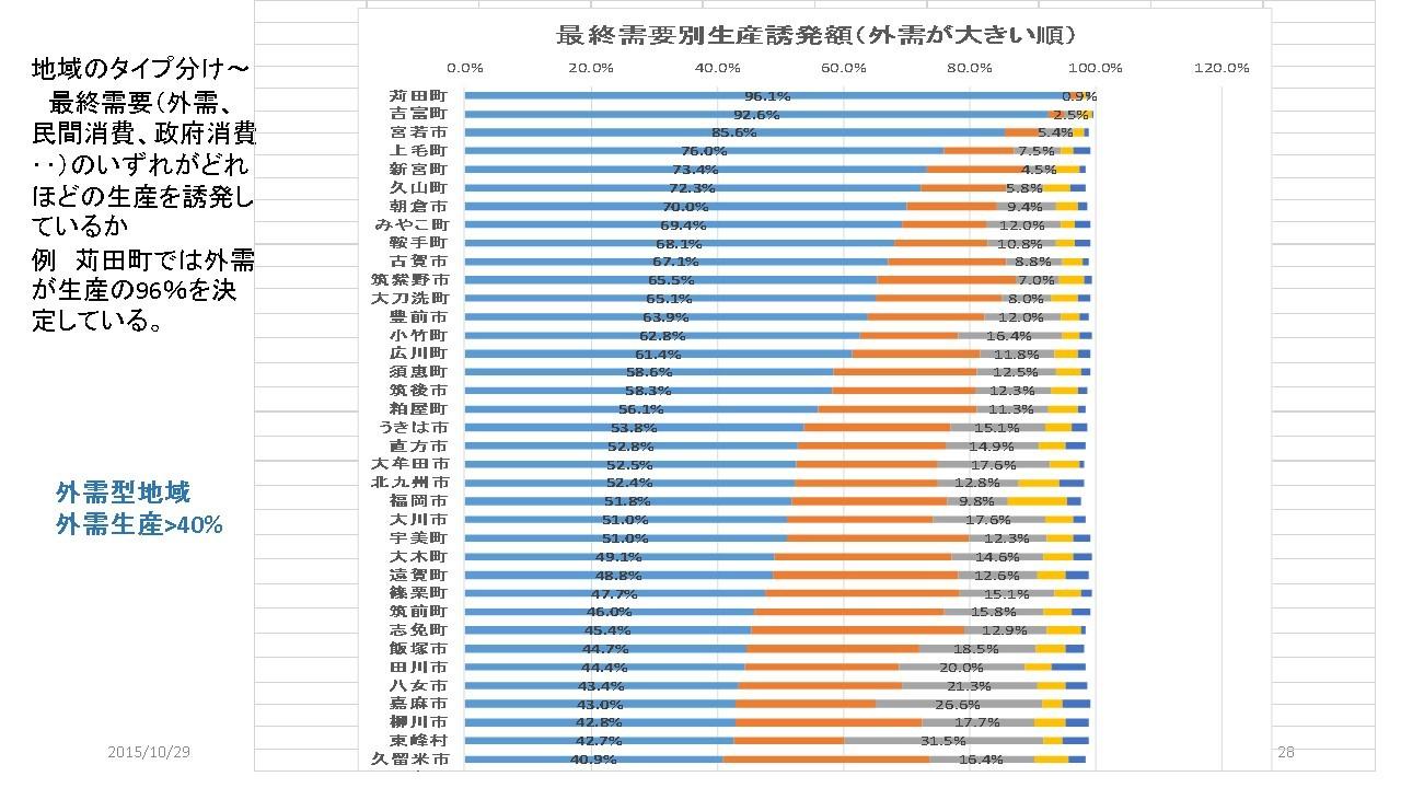 資料室 ー 分野別資料 ー 地域経...