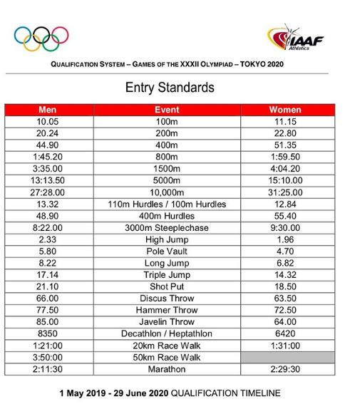 Estándares de entrada a los Juegos Olímpicos de Tokyo 2020
