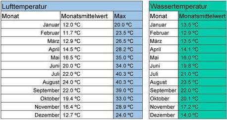sardinien wetter temperatur übersicht & klima
