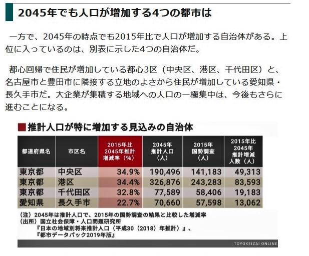 東洋経済オンラインより 推計人口が増加する見込みの自治体