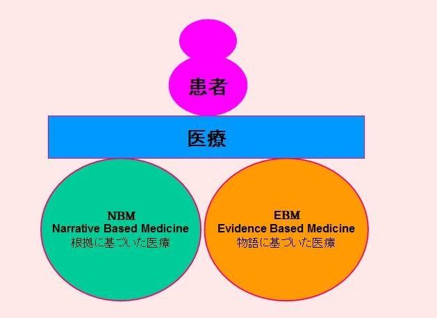 あじさい鍼灸マッサージ治療院 NBMとEBMの模式図